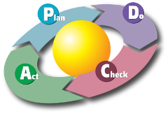 PDCA_Cycle_svg